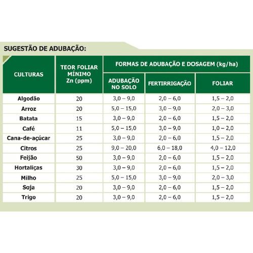 Sulfato de ZINCO em Pó 1Kg - 20% de Zn+10,5% de Enxofre
