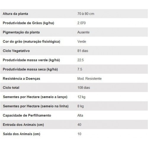 CAPIM CORACANA - AN PG209 - Saco de 25 kg