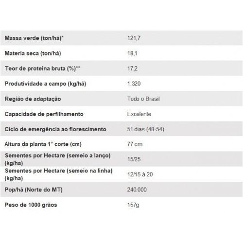 MILHETO - AN M17 - Saco de 25 kg