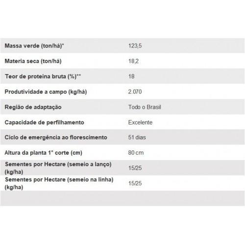 MILHETO - AN M38 Preço por Kg